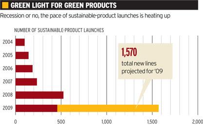 green-chart